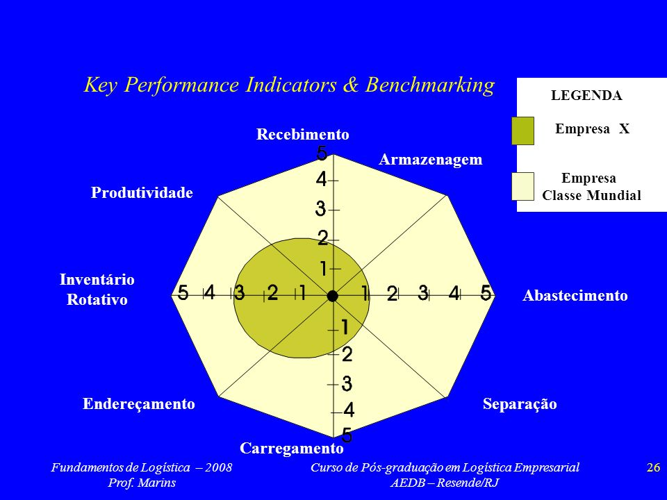 Key Performance Indicators & Benchmarking