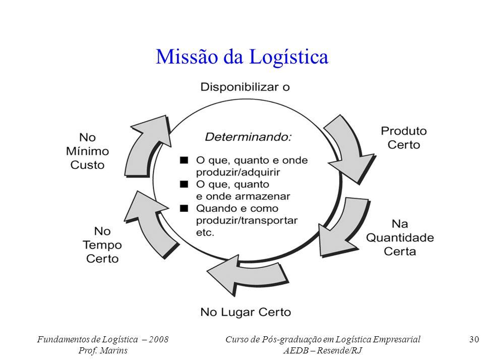 Missão da Logística Fundamentos de Logística – 2008 Prof. Marins