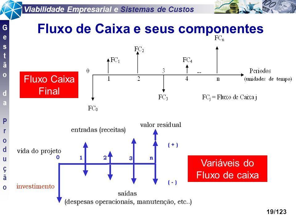 Fluxo de Caixa e seus componentes