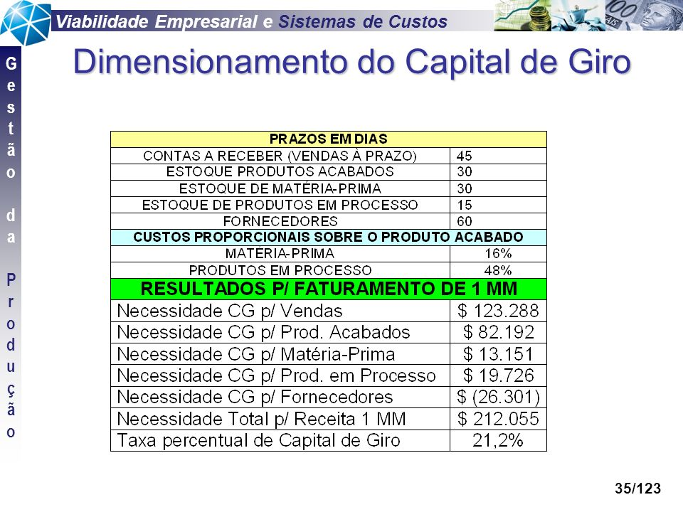 Dimensionamento do Capital de Giro