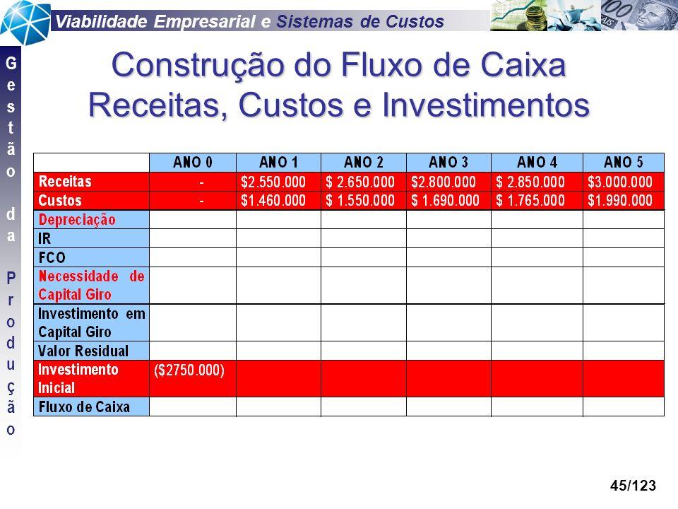 Construção do Fluxo de Caixa Receitas, Custos e Investimentos