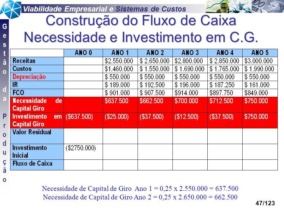 Construção do Fluxo de Caixa Necessidade e Investimento em C.G.