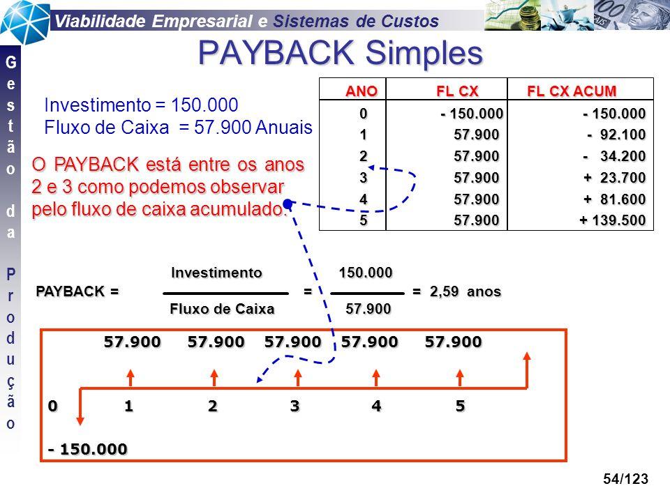 PAYBACK Simples Investimento = 150.000 Fluxo de Caixa = 57.900 Anuais