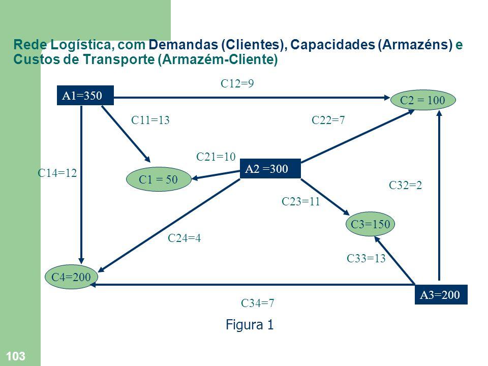 Rede Logística, com Demandas (Clientes), Capacidades (Armazéns) e Custos de Transporte (Armazém-Cliente)