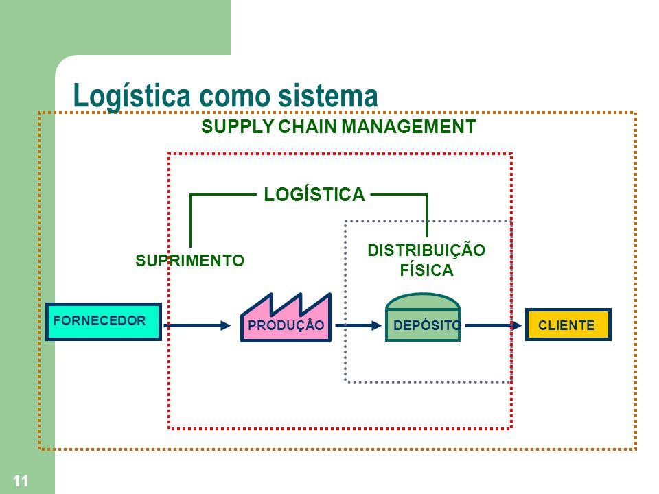 Logística como sistema