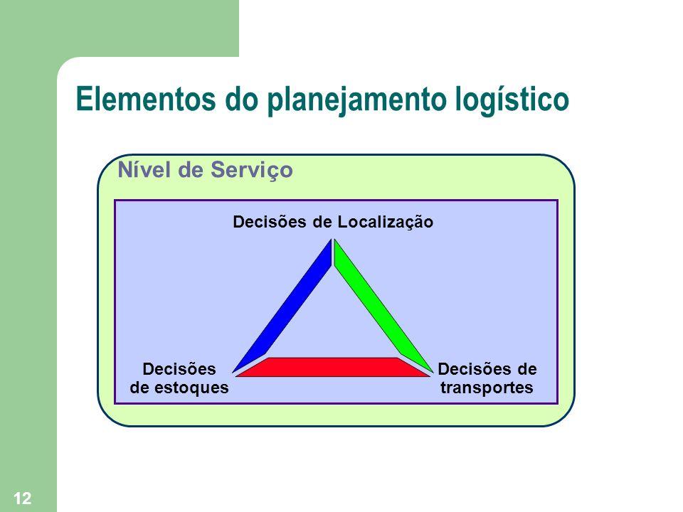 Elementos do planejamento logístico