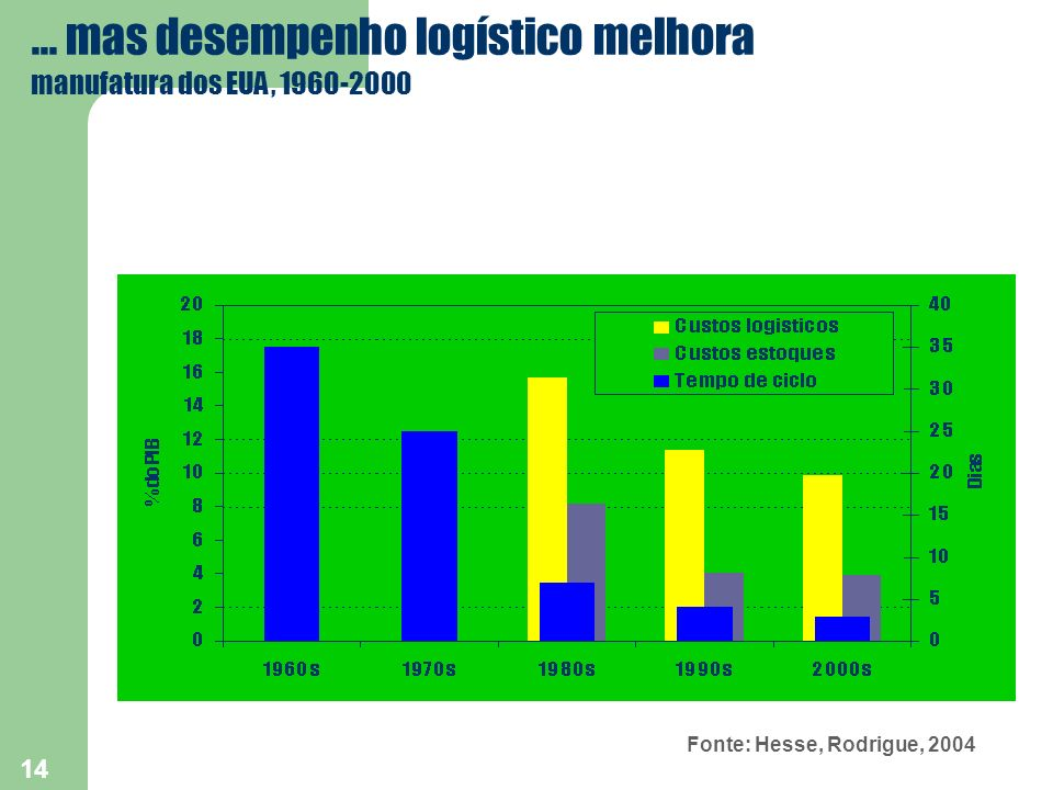 ... mas desempenho logístico melhora manufatura dos EUA, 1960-2000