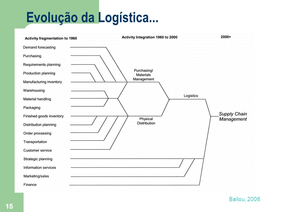 Evolução da Logística... Ballou, 2006