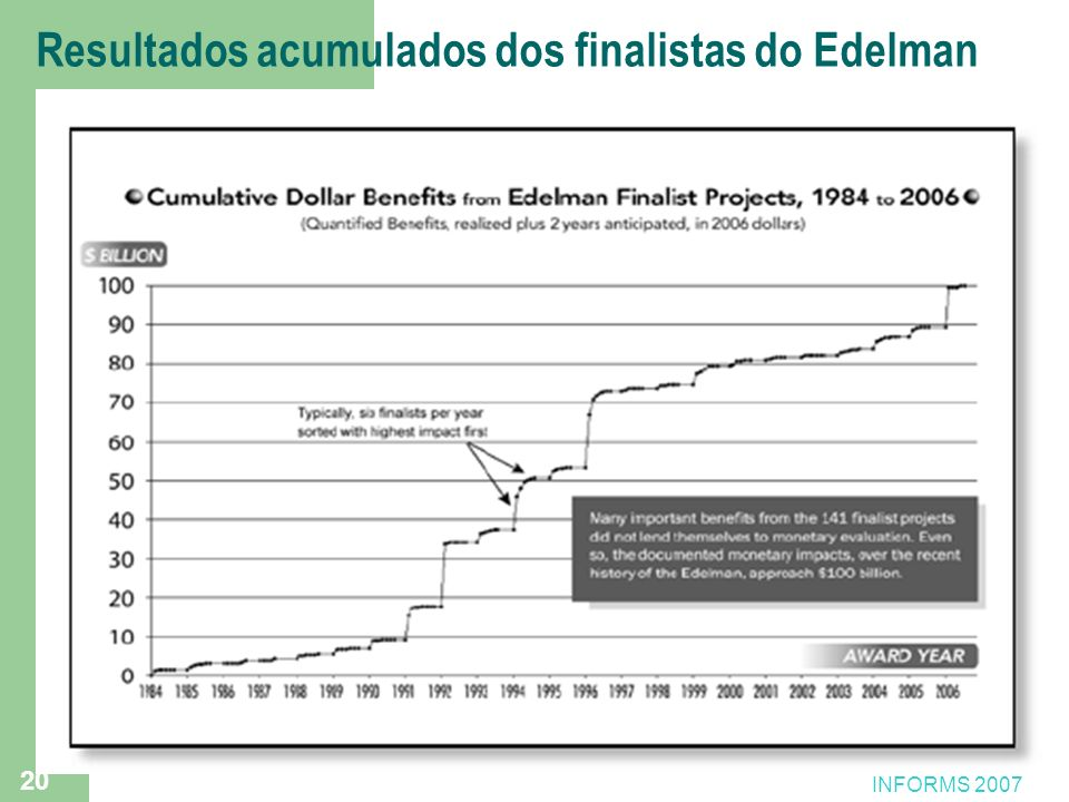 Resultados acumulados dos finalistas do Edelman