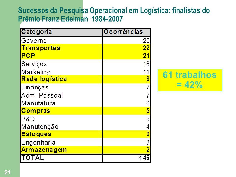 Sucessos da Pesquisa Operacional em Logística: finalistas do Prêmio Franz Edelman 1984-2007