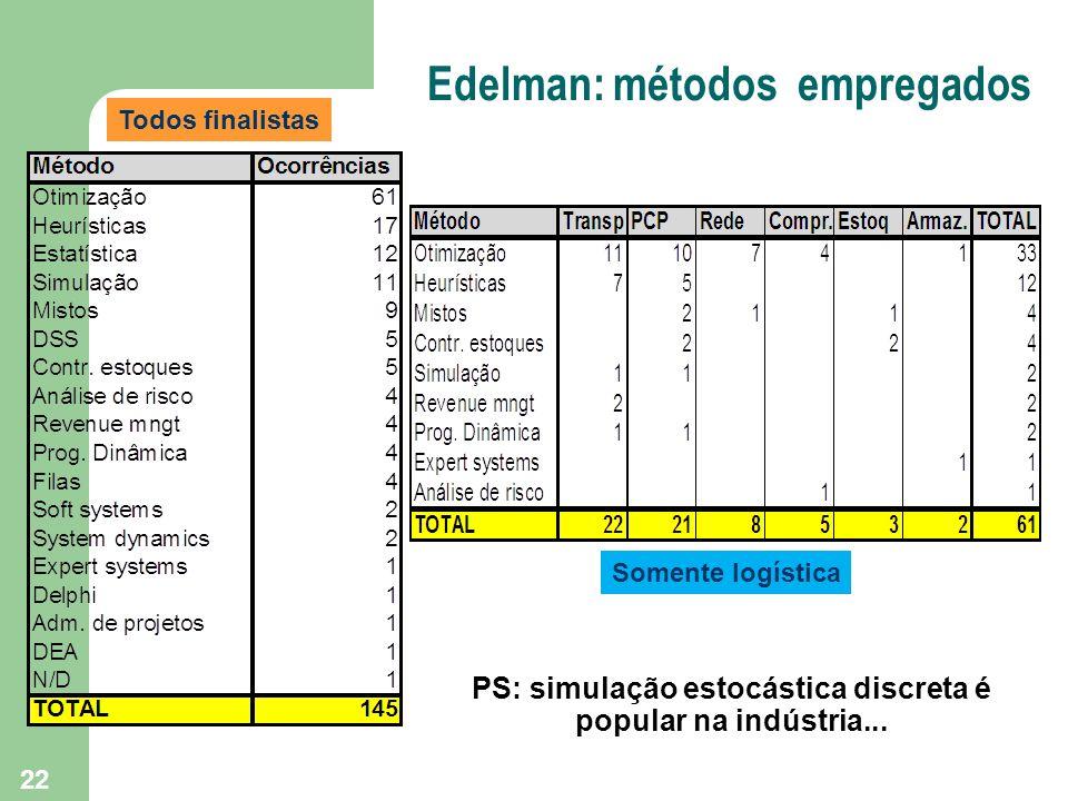 Edelman: métodos empregados