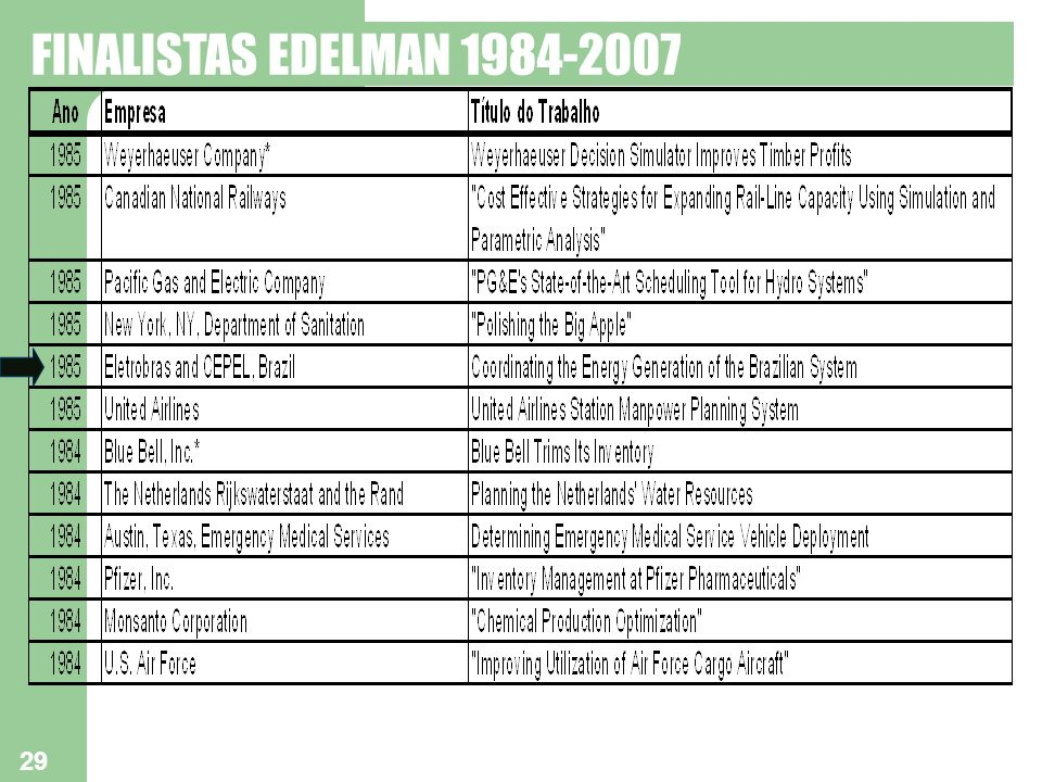 FINALISTAS EDELMAN 1984-2007 29