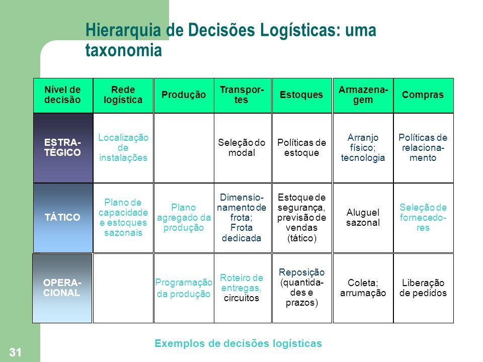 Hierarquia de Decisões Logísticas: uma taxonomia