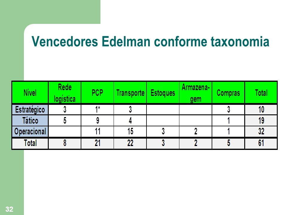Vencedores Edelman conforme taxonomia