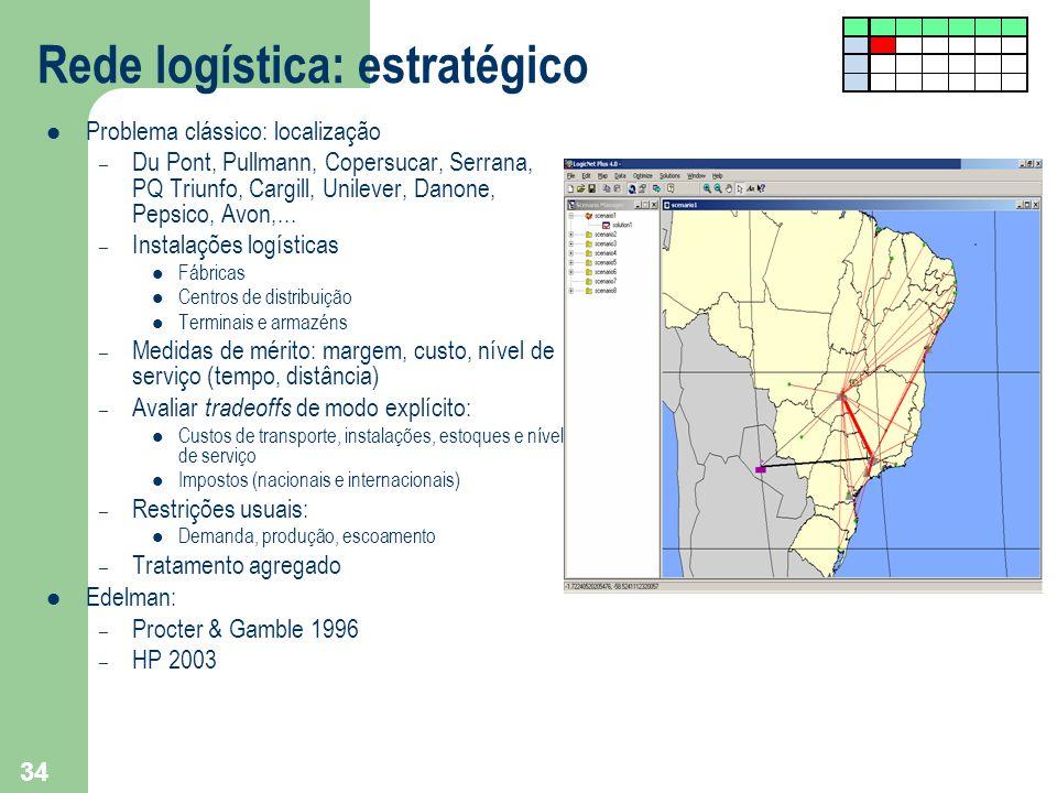 Rede logística: estratégico