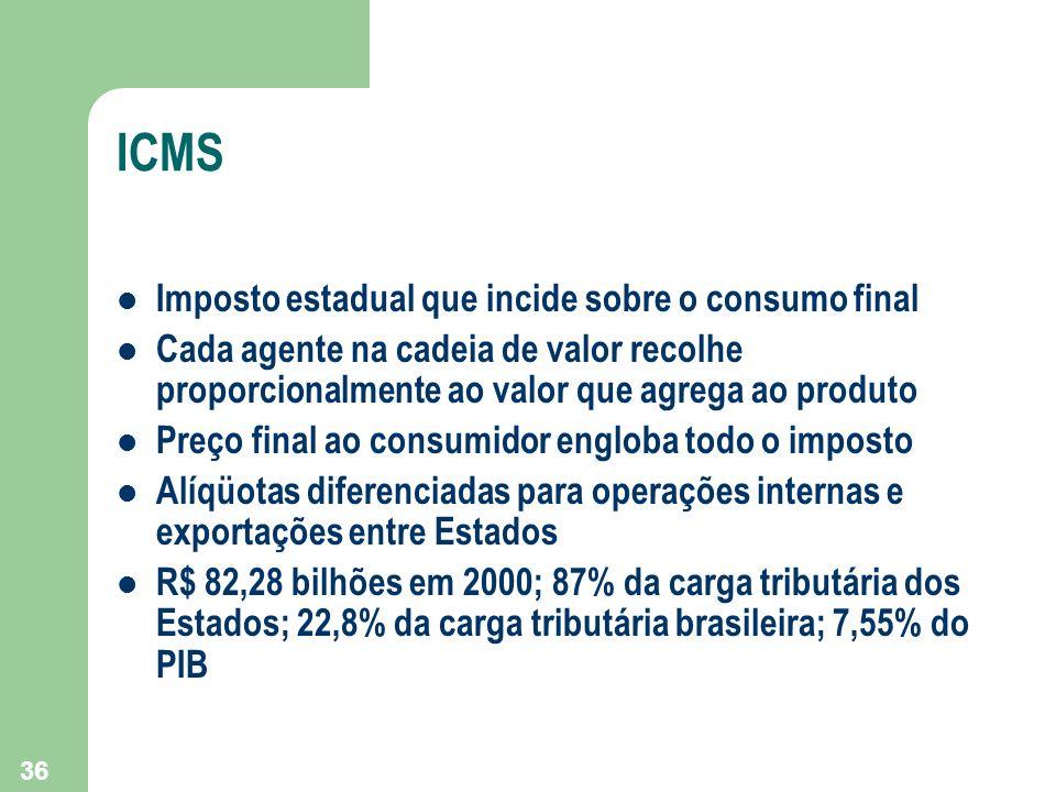 ICMS Imposto estadual que incide sobre o consumo final