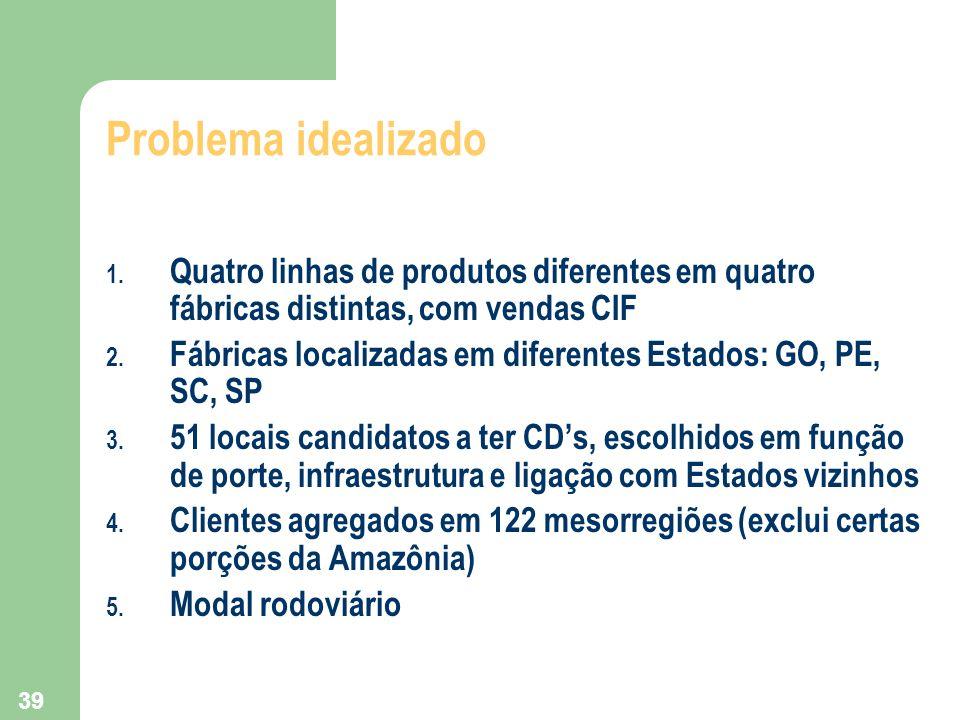 Problema idealizado Quatro linhas de produtos diferentes em quatro fábricas distintas, com vendas CIF.