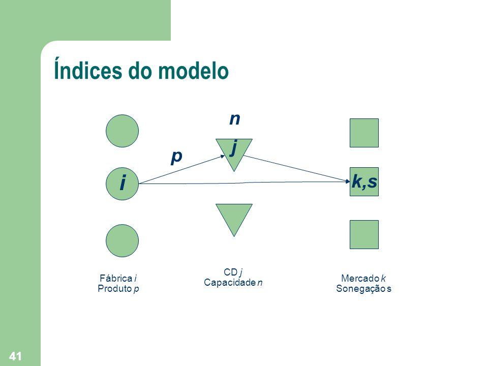Índices do modelo i n j p k,s Fábrica i Produto p CD j Capacidade n