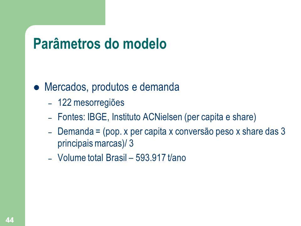 Parâmetros do modelo Mercados, produtos e demanda 122 mesorregiões