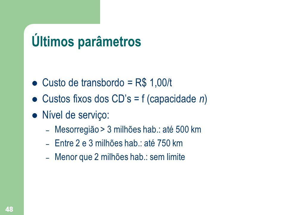 Últimos parâmetros Custo de transbordo = R$ 1,00/t