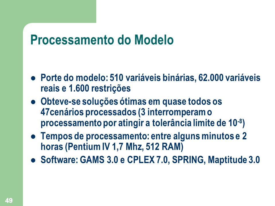 Processamento do Modelo