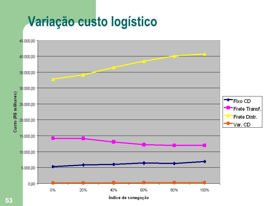 Variação custo logístico
