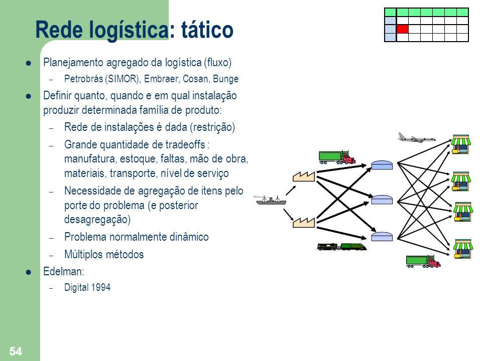 Rede logística: tático