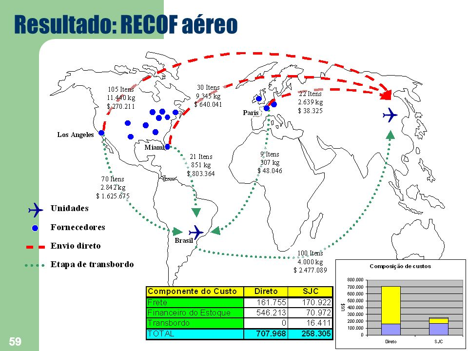 Resultado: RECOF aéreo