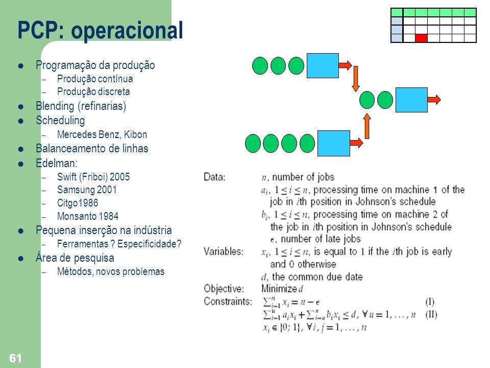 PCP: operacional Programação da produção Blending (refinarias)