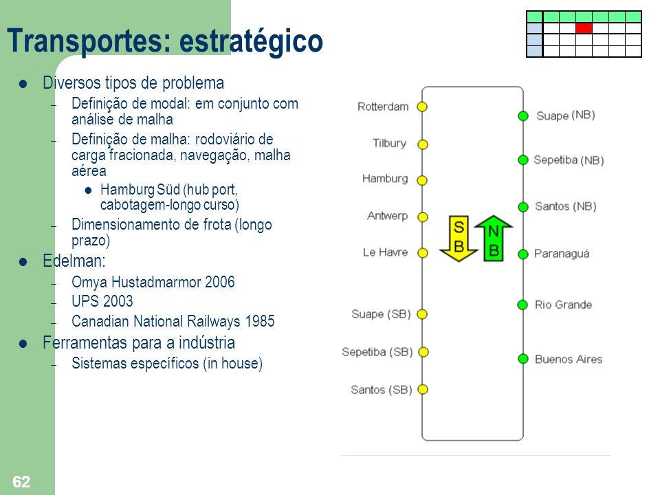 Transportes: estratégico