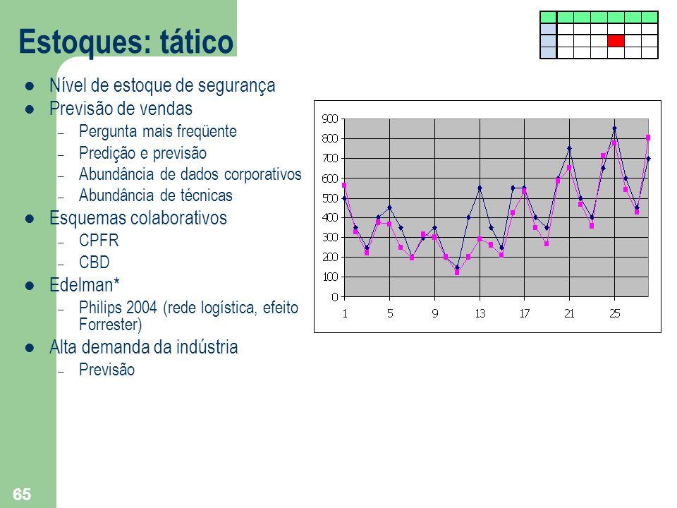 Estoques: tático Nível de estoque de segurança Previsão de vendas