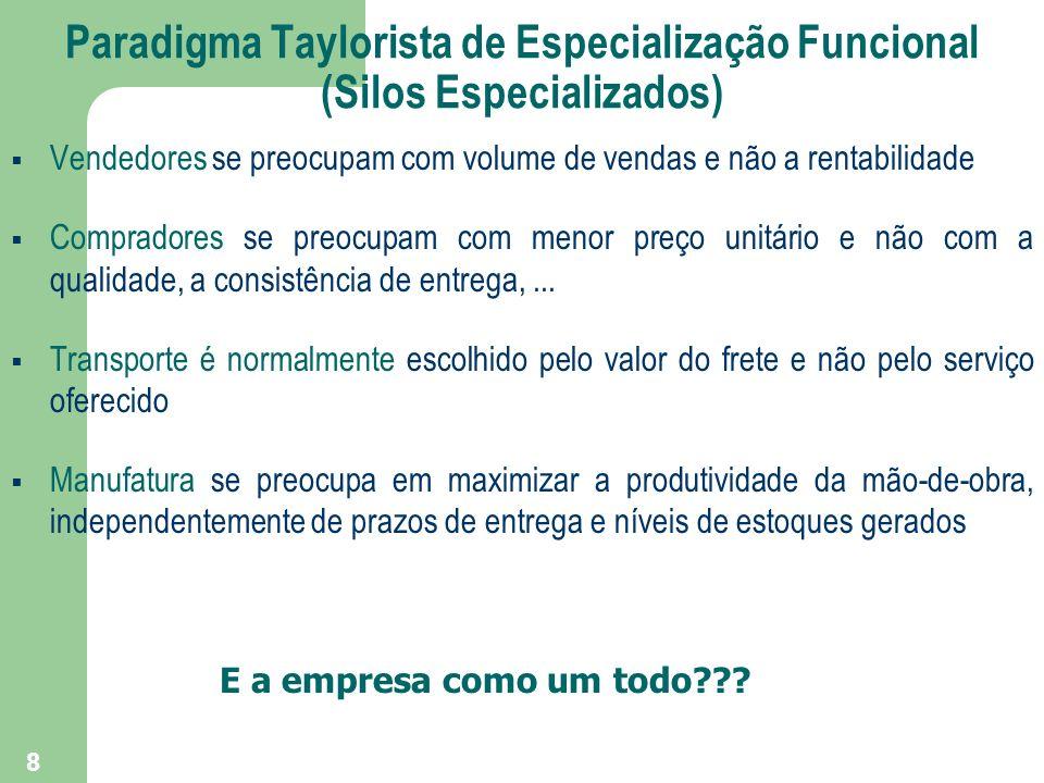 Paradigma Taylorista de Especialização Funcional (Silos Especializados)