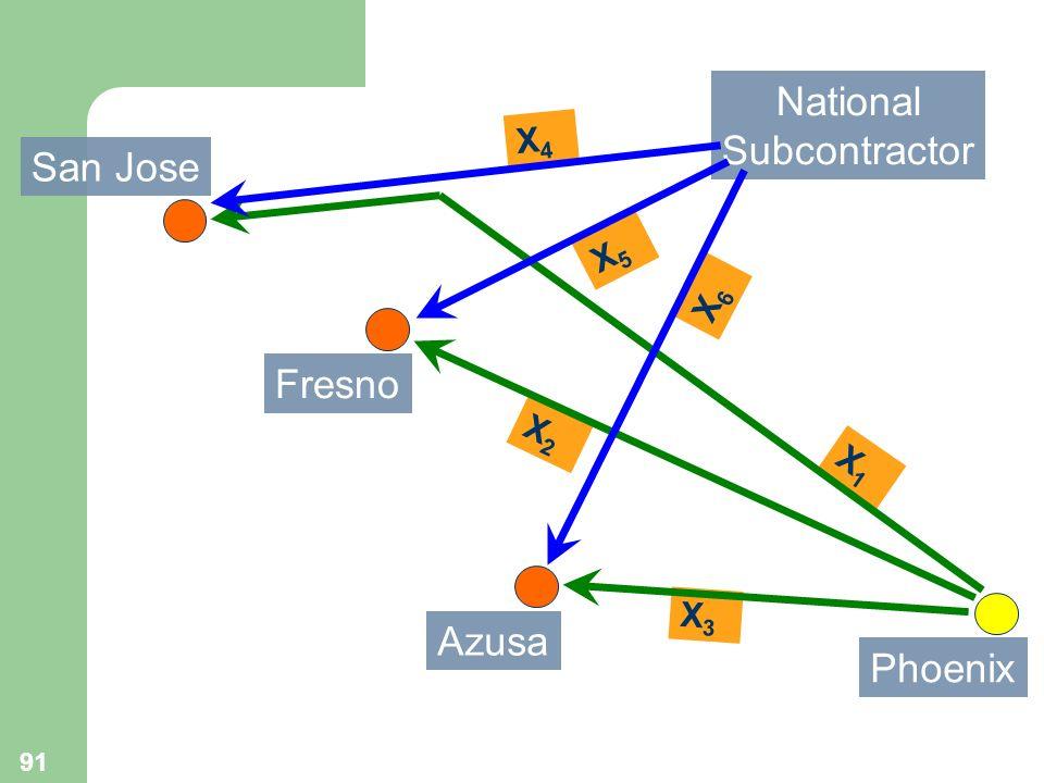 National Subcontractor X4 San Jose X5 X6 Fresno X2 X1 X3 Azusa Phoenix