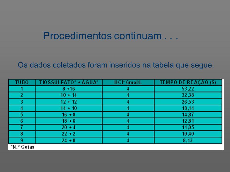 Os dados coletados foram inseridos na tabela que segue.