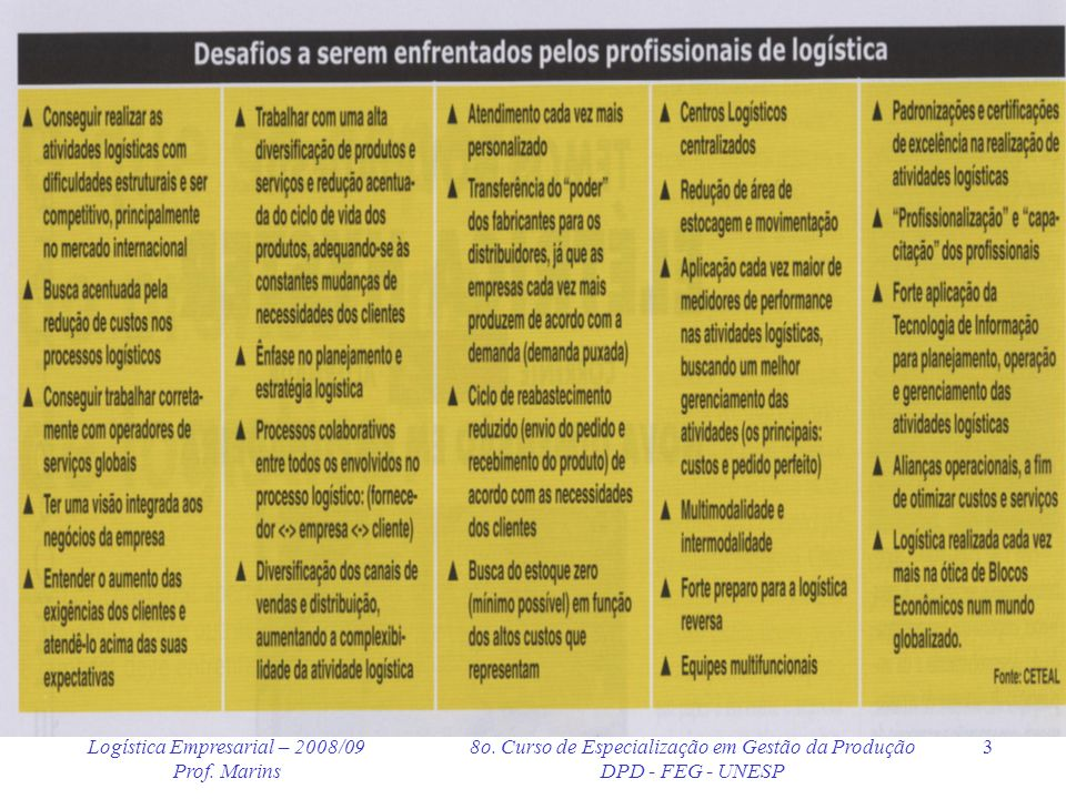 Logística Empresarial – 2008/09 Prof. Marins