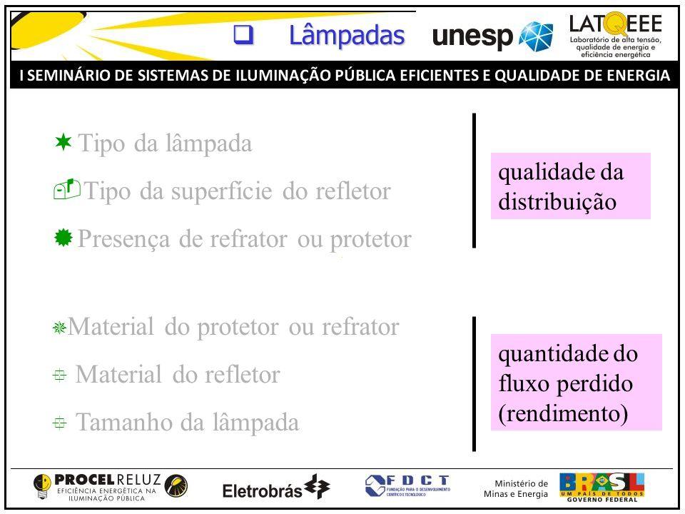 Tipo da superfície do refletor Presença de refrator ou protetor