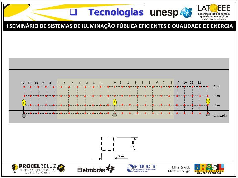 Tecnologias 6 m 4 m 2 m Calçada 2 m 3 m