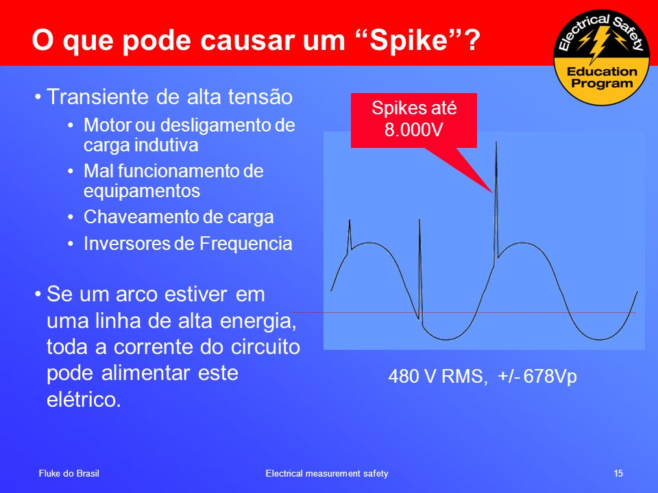 O que pode causar um Spike
