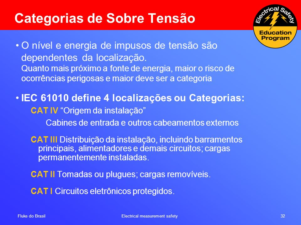 Categorias de Sobre Tensão
