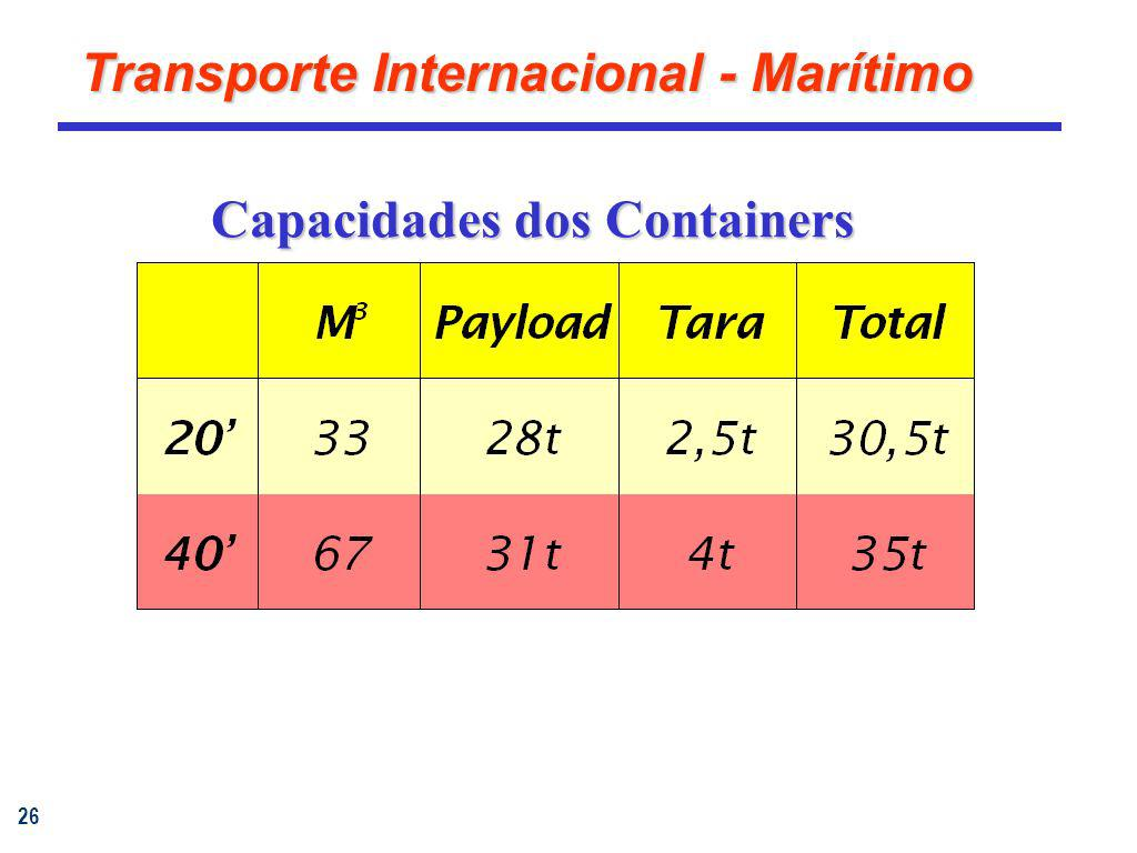 Capacidades dos Containers