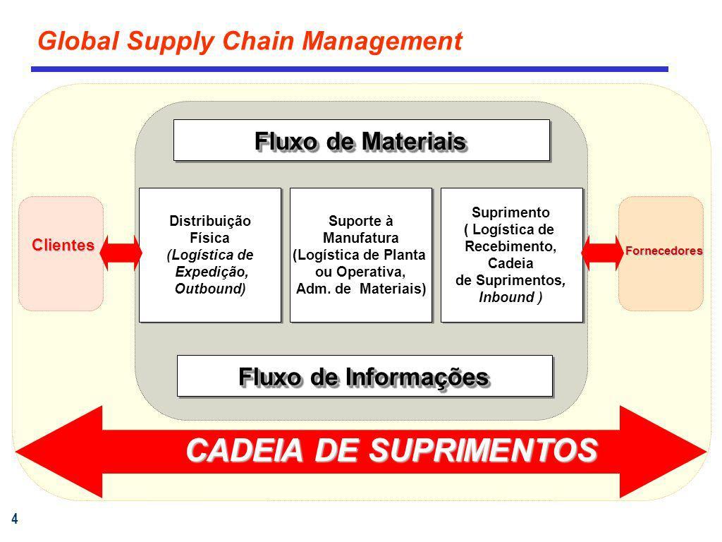 CADEIA DE SUPRIMENTOS Global Supply Chain Management