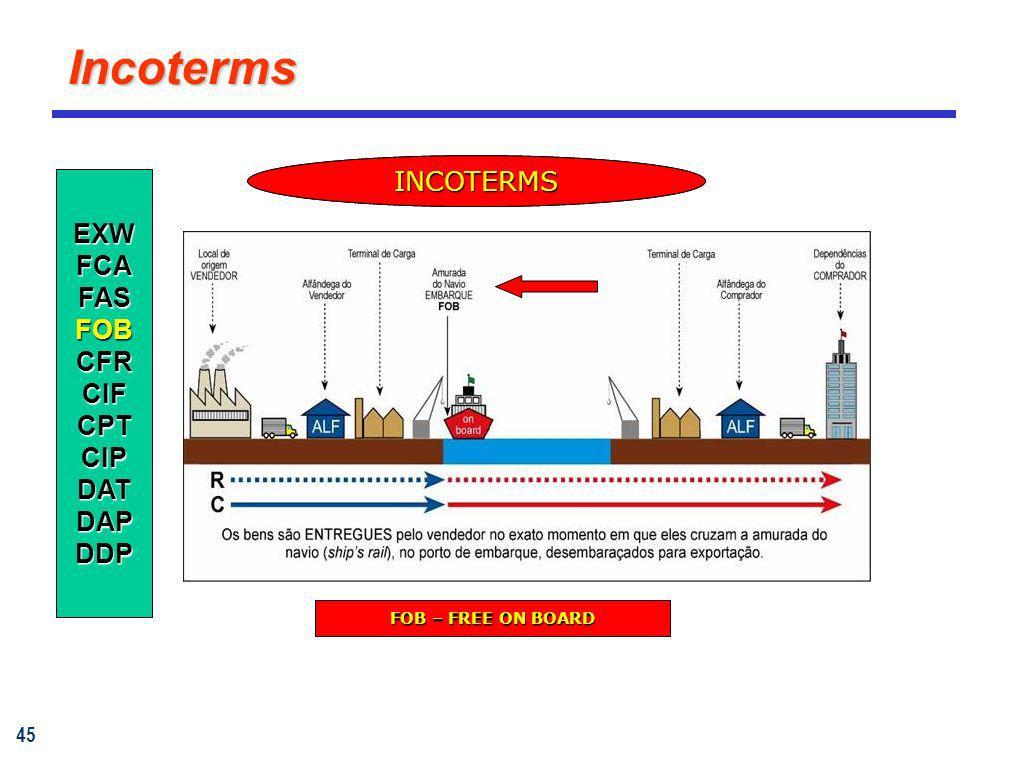 Incoterms INCOTERMS INCOTERMS EXW FCA FAS FOB CFR CIF CPT CIP DAT DAP