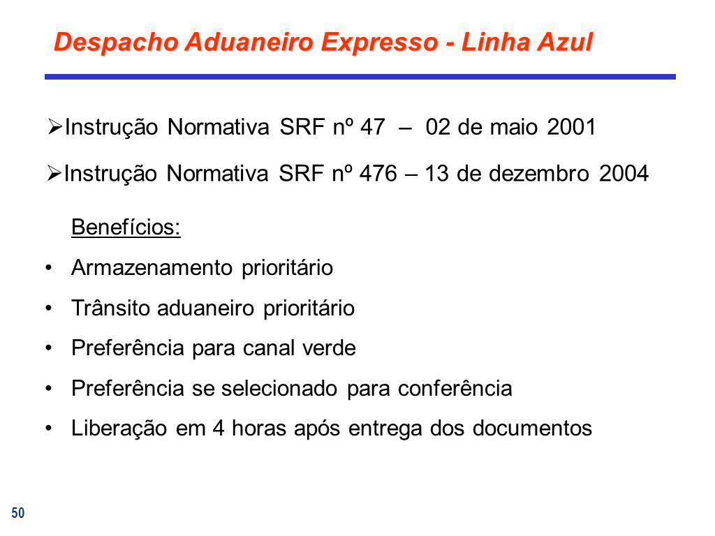 Despacho Aduaneiro Expresso - Linha Azul