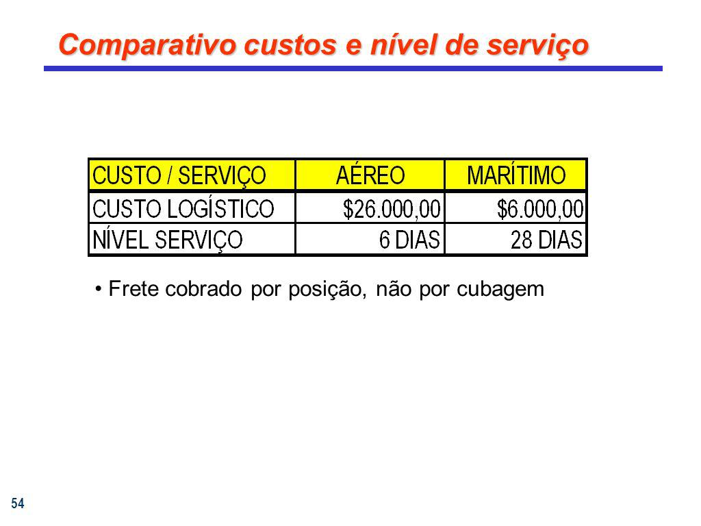Comparativo custos e nível de serviço