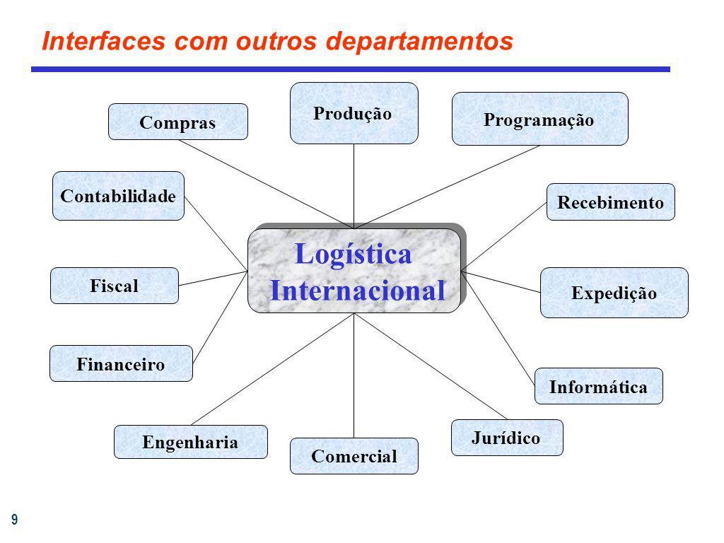 Interfaces com outros departamentos