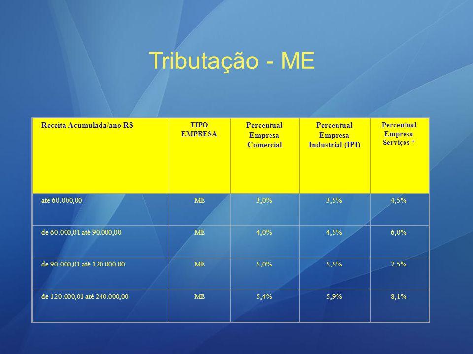 Tributação - ME Receita Acumulada/ano R$ Percentual Empresa Comercial