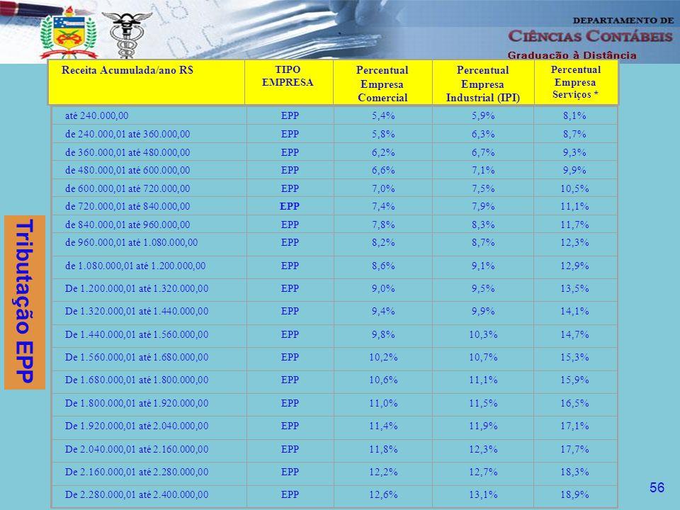 Tributação EPP 56 Receita Acumulada/ano R$