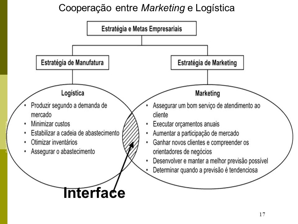 Cooperação entre Marketing e Logística