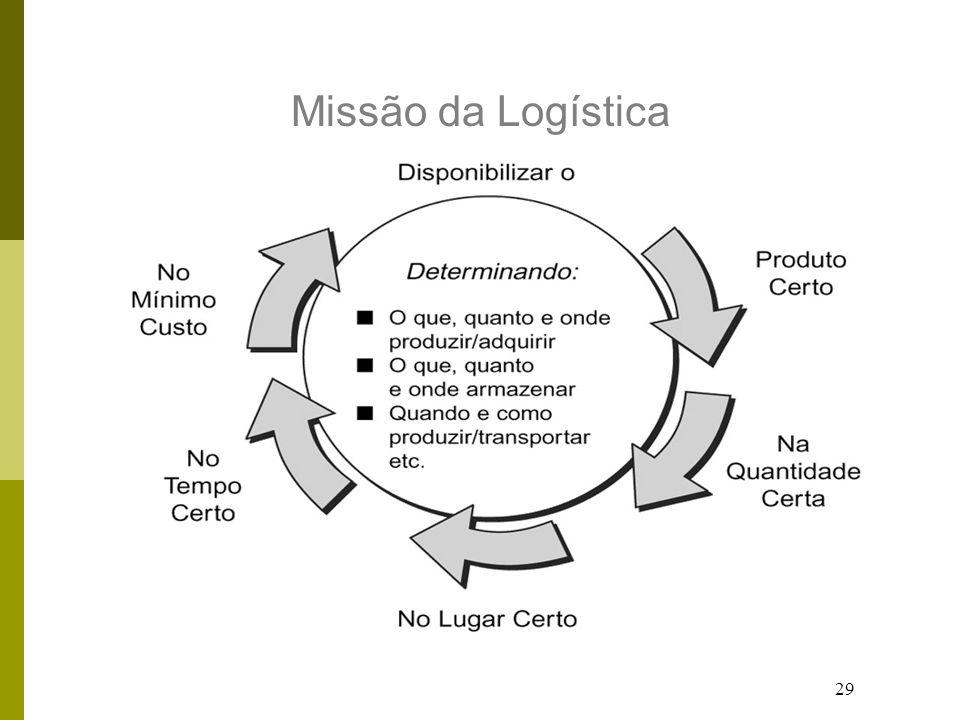 Missão da Logística