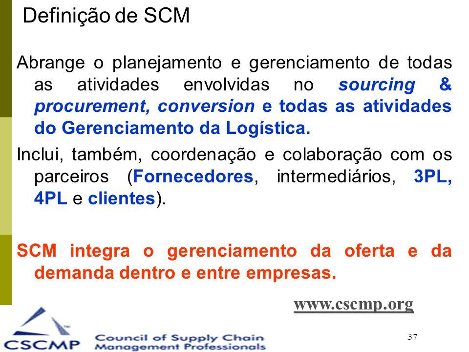Definição de SCM